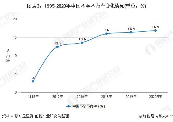 图表3:1995-2020年中国不孕不育率变化情况(单位:%)