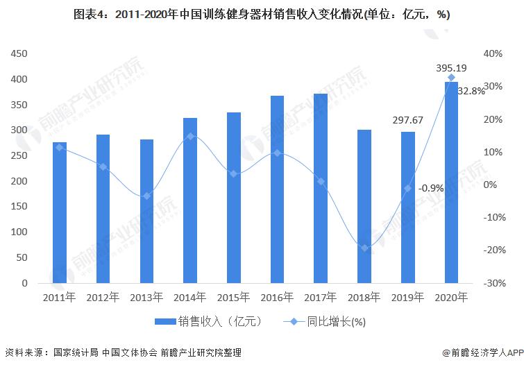 图表4:2011-2020年中国训练健身器材销售收入变化情况(单位:亿元,%)