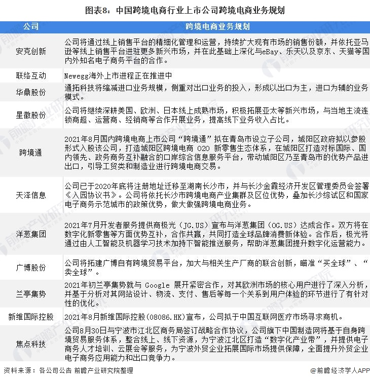 图表8:中国跨境电商行业上市公司跨境电商业务规划