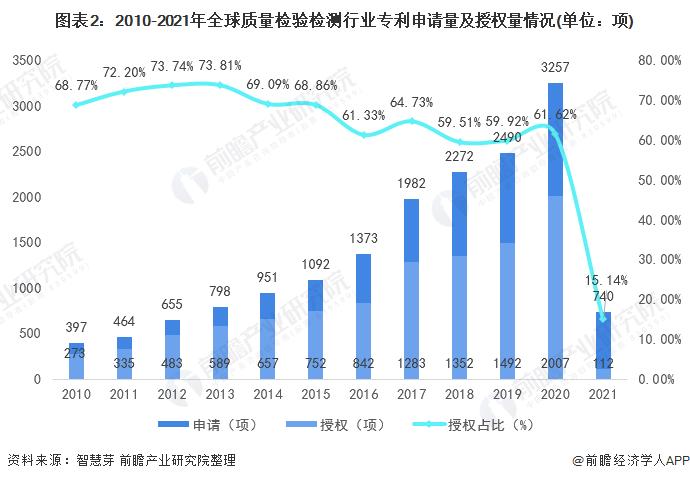 图表2:2010-2021年全球质量检验检测行业专利申请量及授权量情况(单位:项)