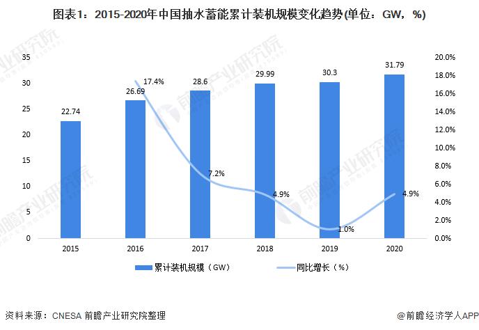 图表1:2015-2020年中国抽水蓄能累计装机规模变化趋势(单位:GW,%)