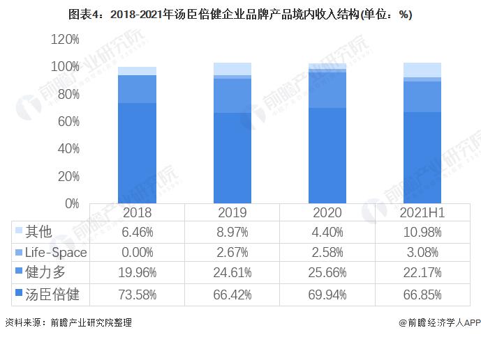 图表4:2018-2021年汤臣倍健企业品牌产品境内收入结构(单位:%)