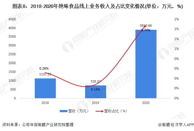 图表8:2018-2020年绝味食品线上业务收入及占比变化情况(单位:万元,%)
