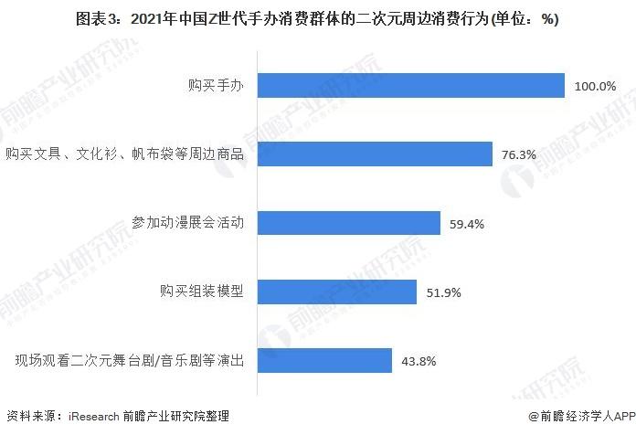 图表3:2021年中国Z世代手办消费群体的二次元周边消费行为(单位:%)