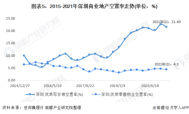 图表5:2015-2021年深圳商业地产空置率走势(单位:%)