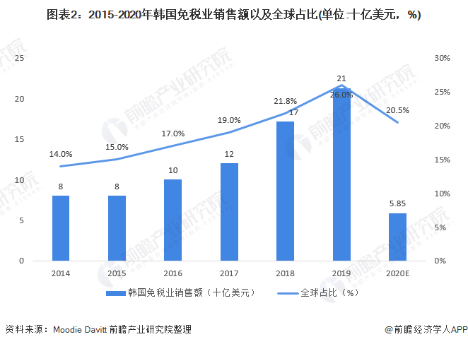 图表2:2015-2020年韩国免税业销售额以及全球占比(单位:十亿美元,%)