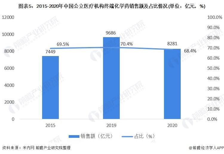 图表5:2015-2020年中国公立医疗机构终端化学药销售额及占比情况(单位:亿元,%)