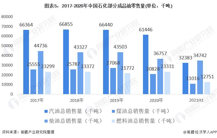 图表5:2017-2020年中国石化部分成品油零售量(单位:千吨)