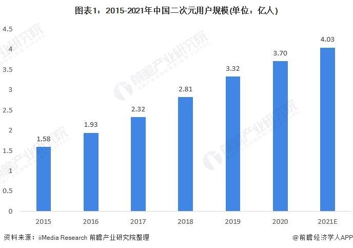 图表1:2015-2021年中国二次元用户规模(单位:亿人)