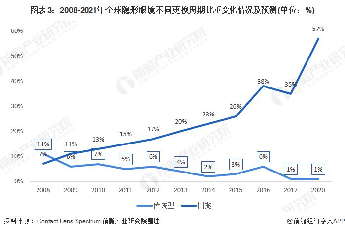 图表3:2008-2021年全球隐形眼镜不同更换周期比重变化情况及预测(单位:%)