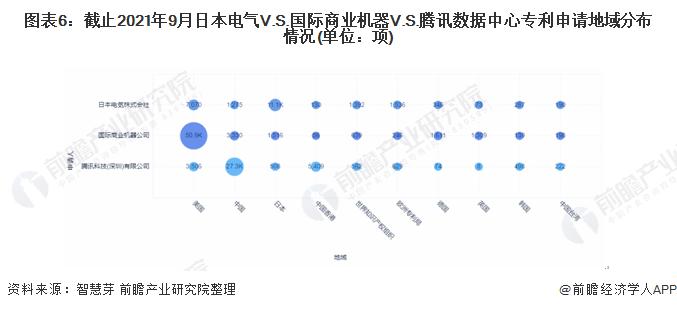 图表6:截止2021年9月日本电气V.S.国际商业机器V.S.腾讯数据中心专利申请地域分布情况(单位:项)