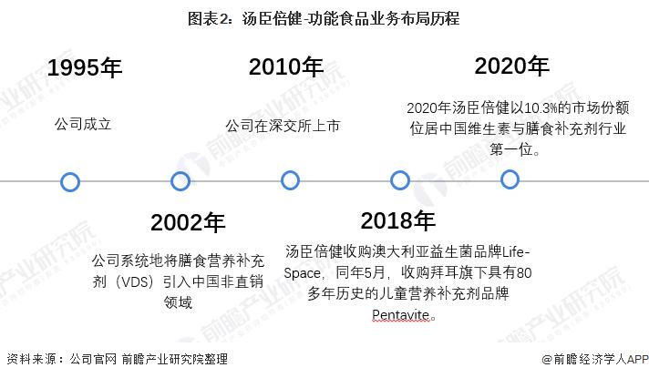 图表2:汤臣倍健-功能食品业务布局历程