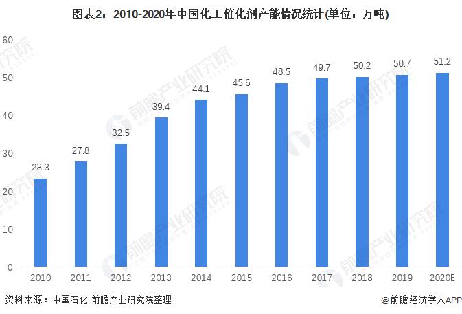 图表2:2010-2020年中国化工催化剂产能情况统计(单位:万吨)