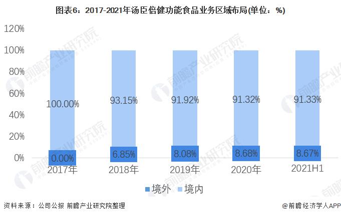 图表6:2017-2021年汤臣倍健功能食品业务区域布局(单位:%)