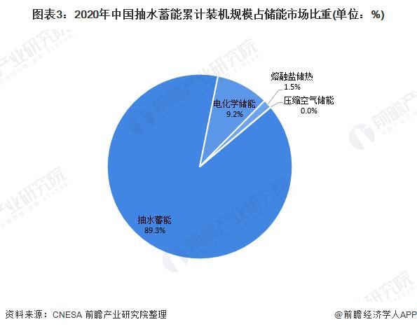 图表3:2020年中国抽水蓄能累计装机规模占储能市场比重(单位:%)