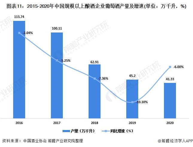 图表11:2015-2020年中国规模以上酿酒企业葡萄酒产量及增速(单位:万千升,%)