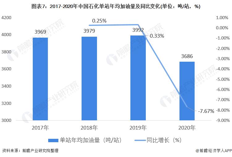 图表7:2017-2020年中国石化单站年均加油量及同比变化(单位:吨/站,%)