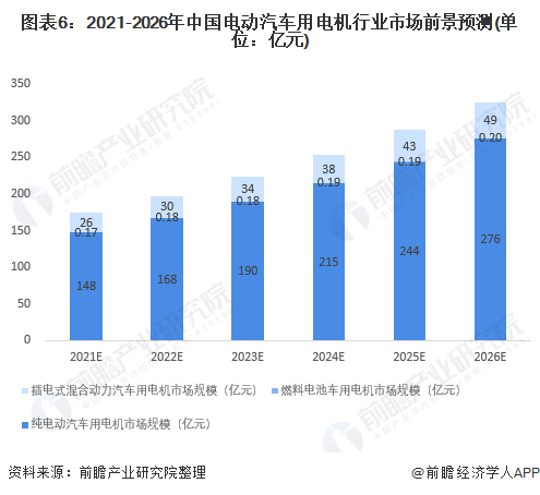 图表6:2021-2026年中国电动汽车用电机行业市场前景预测(单位:亿元)
