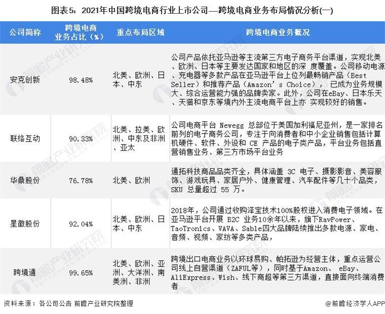 图表5:2021年中国跨境电商行业上市公司——跨境电商业务布局情况分析(一)