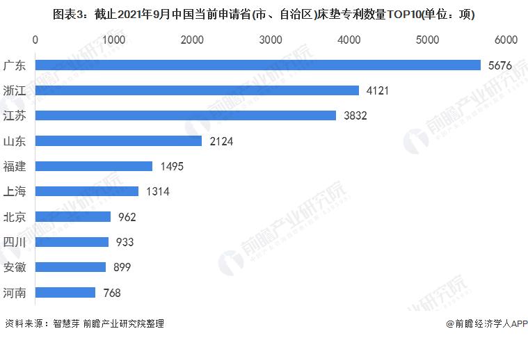图表3:截止2021年9月中国当前申请省(市、自治区)床垫专利数量TOP10(单位:项)
