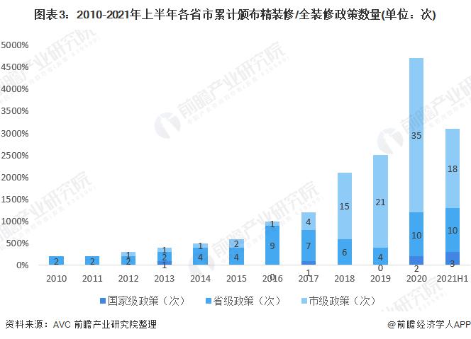 图表3:2010-2021年上半年各省市累计颁布精装修/全装修政策数量(单位:次)
