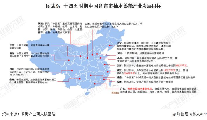 图表9:十四五时期中国各省市抽水蓄能产业发展目标