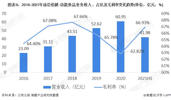 图表9:2016-2021年汤臣倍健-功能食品业务收入、占比及毛利率变化趋势(单位:亿元,%)