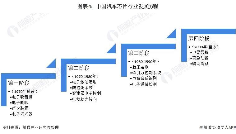 图表4:中国汽车芯片行业发展历程