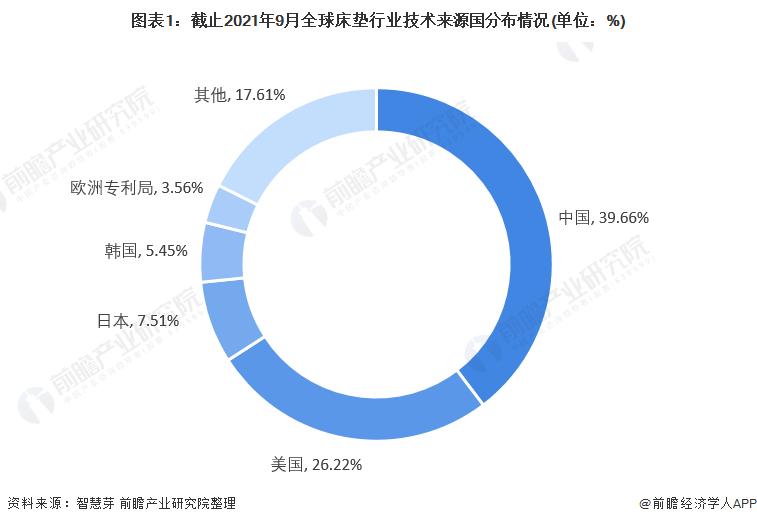 图表1:截止2021年9月全球床垫行业技术来源国分布情况(单位:%)