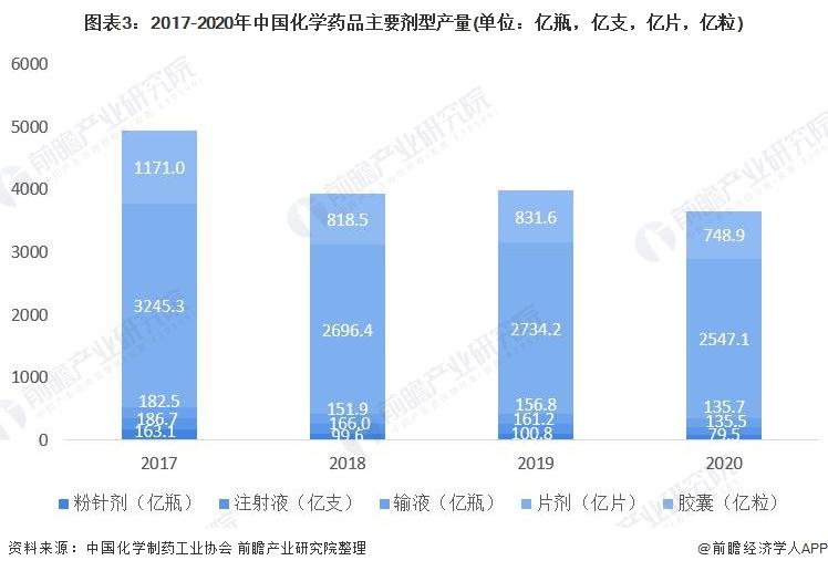 图表3:2017-2020年中国化学药品主要剂型产量(单位:亿瓶,亿支,亿片,亿粒)
