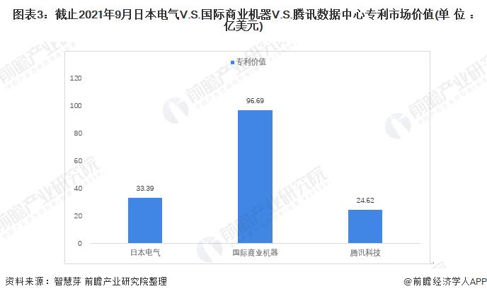 图表3:截止2021年9月日本电气V.S.国际商业机器V.S.腾讯数据中心专利市场价值(单位:亿美元)