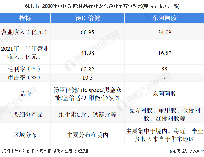 图表1:2020年中国功能食品行业龙头企业全方位对比(单位:亿元,%)