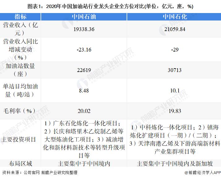 图表1:2020年中国加油站行业龙头企业全方位对比(单位:亿元,座,%)