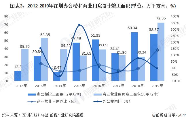 图表3:2012-2019年深圳办公楼和商业用房累计竣工面积(单位:万平方米,%)