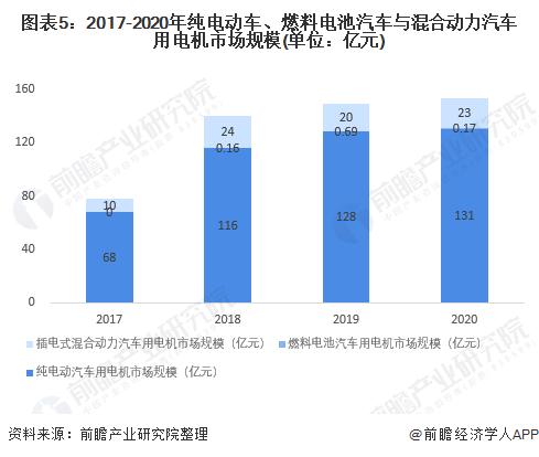 图表5:2017-2020年纯电动车、燃料电池汽车与混合动力汽车用电机市场规模(单位:亿元)