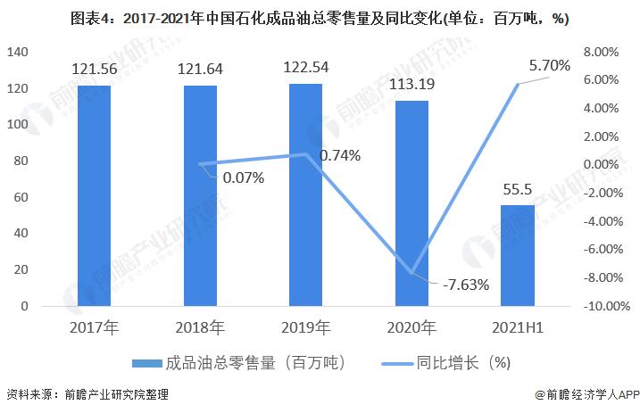 图表4:2017-2021年中国石化成品油总零售量及同比变化(单位:百万吨,%)