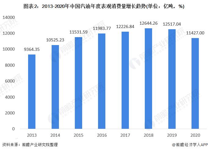 图表2:2013-2020年中国汽油年度表观消费量增长趋势(单位:亿吨,%)