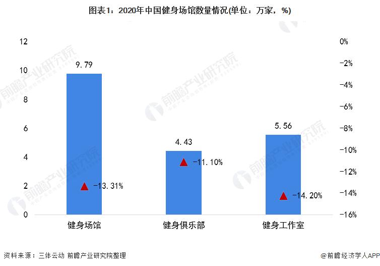 图表1:2020年中国健身场馆数量情况(单位:万家,%)