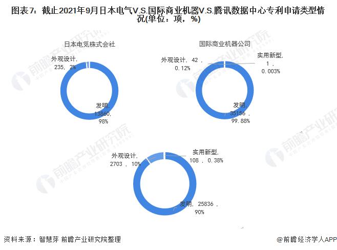 图表7:截止2021年9月日本电气V.S.国际商业机器V.S.腾讯数据中心专利申请类型情况(单位:项,%)
