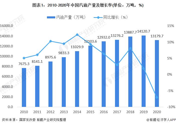 图表1:2010-2020年中国汽油产量及增长率(单位:万吨,%)