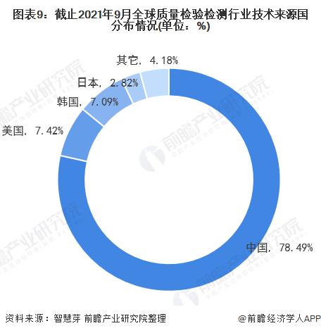 图表9:截止2021年9月全球质量检验检测行业技术来源国分布情况(单位:%)