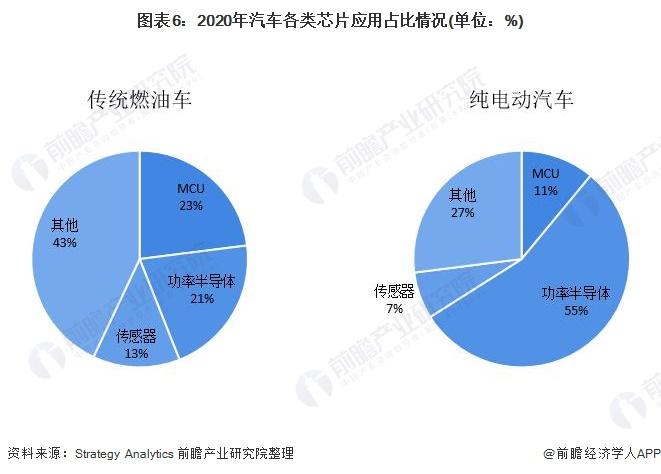 图表6:2020年汽车各类芯片应用占比情况(单位:%)