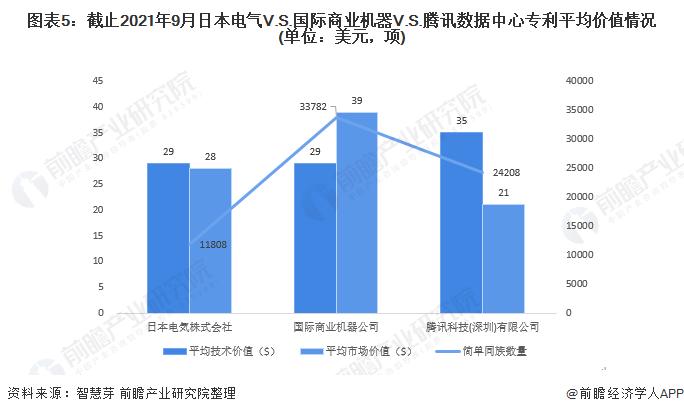 图表5:截止2021年9月日本电气V.S.国际商业机器V.S.腾讯数据中心专利平均价值情况(单位:美元,项)