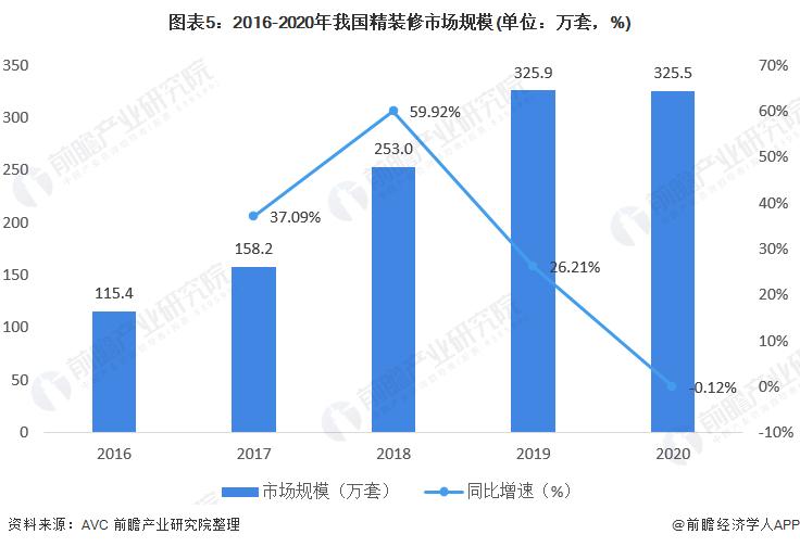 图表5:2016-2020年我国精装修市场规模(单位:万套,%)