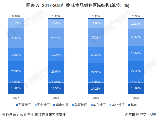 图表7:2017-2020年绝味食品销售区域结构(单位:%)