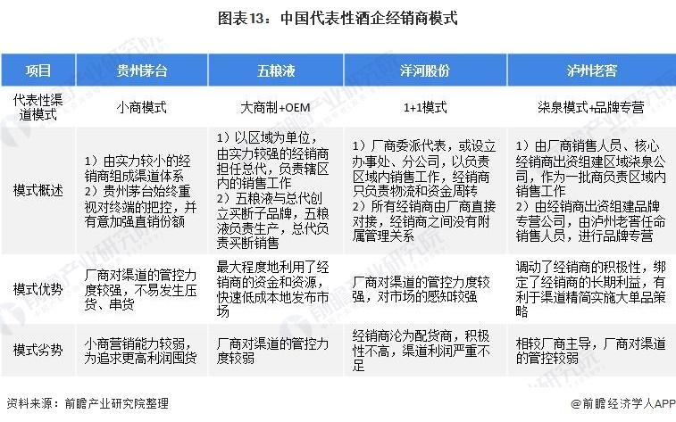 图表13:中国代表性酒企经销商模式
