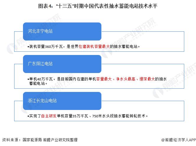 """图表4:""""十三五""""时期中国代表性抽水蓄能电站技术水平"""
