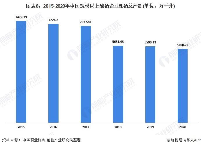 图表8:2015-2020年中国规模以上酿酒企业酿酒总产量(单位:万千升)