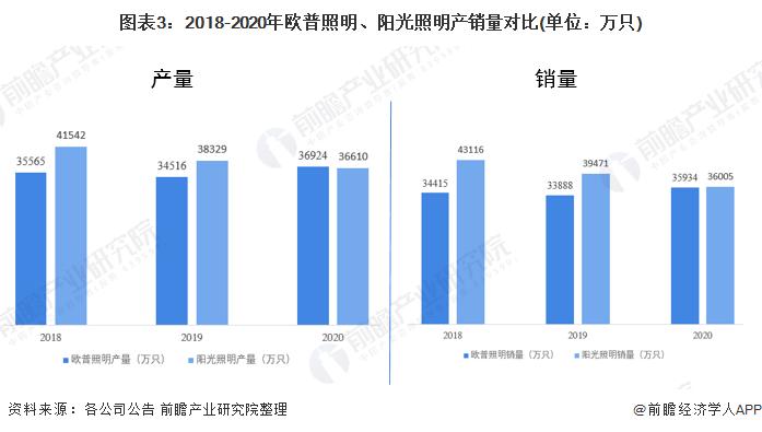 图表3:2018-2020年欧普照明、阳光照明产销量对比(单位:万只)