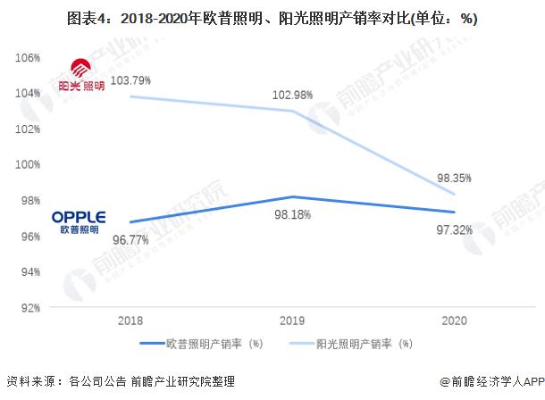 图表4:2018-2020年欧普照明、阳光照明产销率对比(单位:%)